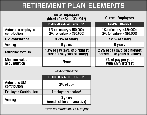 Public workplace retirement planning